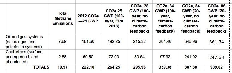 methane and co2e emissions