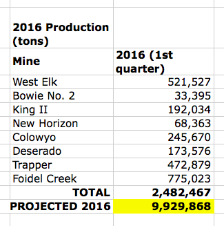 CO coal production