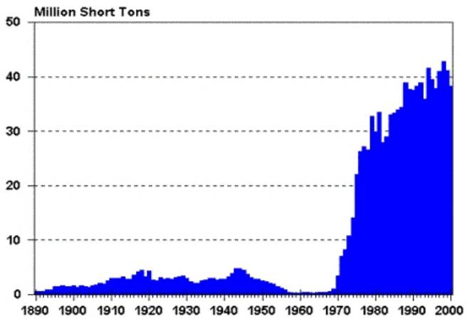 montana coal graph
