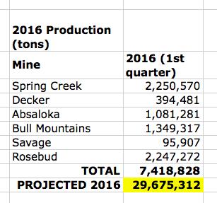 montana coal production
