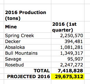 montana coal production