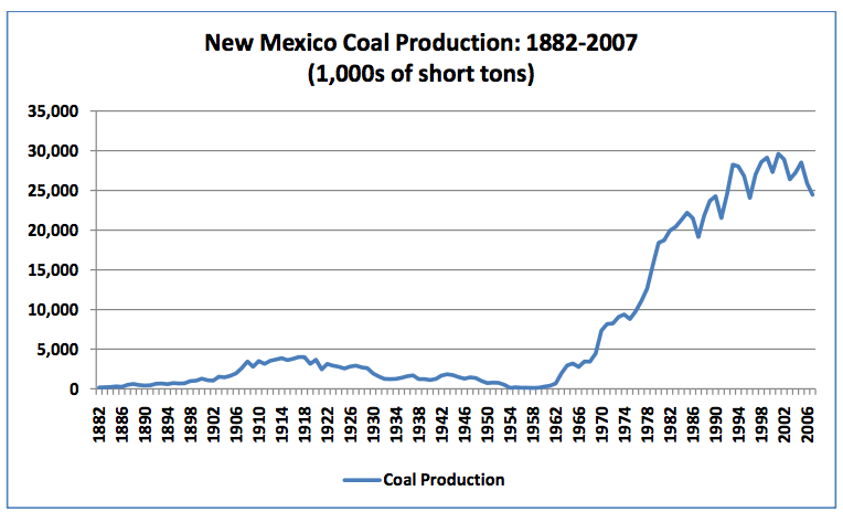 new mexico coal production