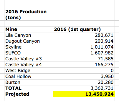 utah coal production table