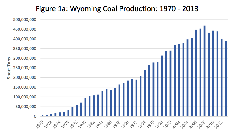 wyoming coal production graph