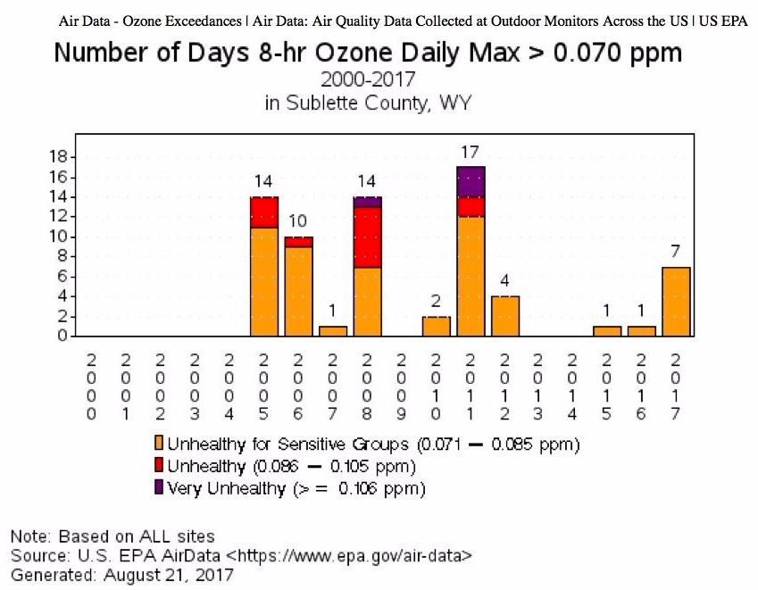 ozone-bar-chart1-e1503341906955.jpg