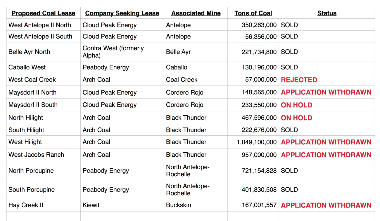 Powder River Basin coal lease list