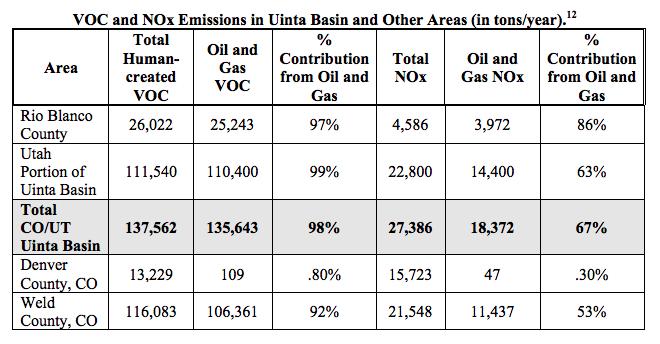 uinta basin emissions
