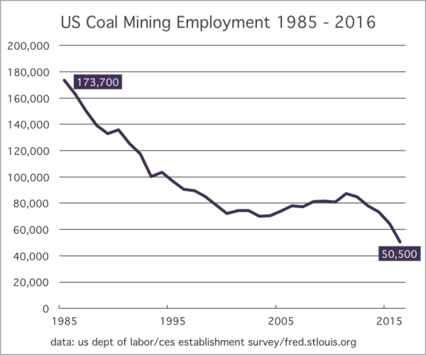 US-Coal-Mining-Employment-1985-2016-e1487701942292